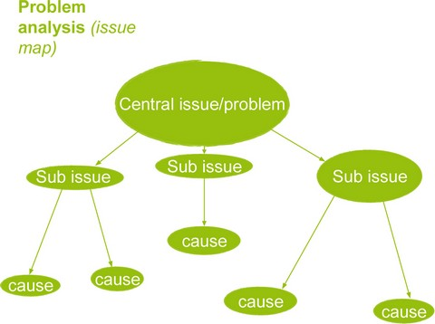 Diagrams: Problem analysis issue map